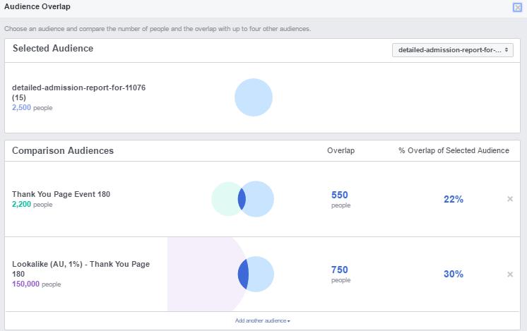 Graph Facebook Audience Overlap